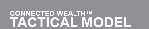 Connected Wealth TM - Tactical Model